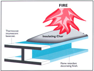 Fire treatment for steel